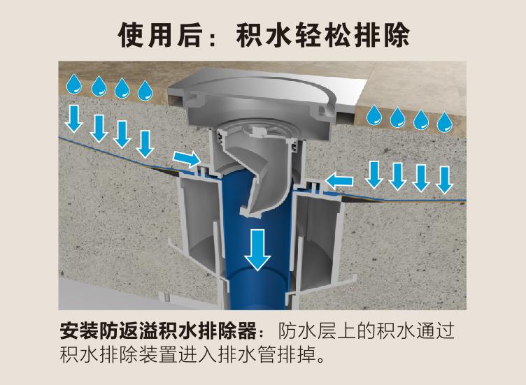 同正新品:防返溢积水排除器